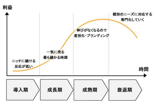 事業のライフサイクルの画像